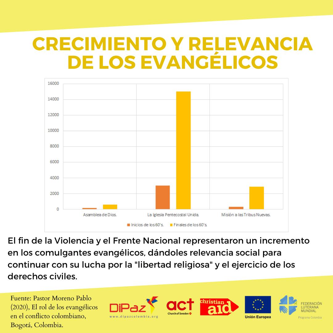 Crecimiento y relevancia de los evangélicos 3 Informe el Rol de los Evangélicos en el Conflicto colombiano