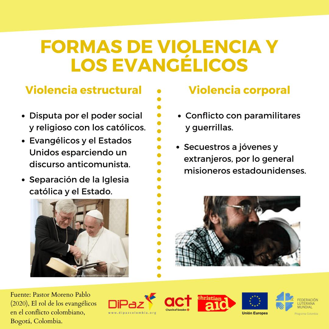 formas DE VIOLENCIA Y LOS EVANGÉLICOS 2 1 Informe el Rol de los Evangélicos en el Conflicto colombiano
